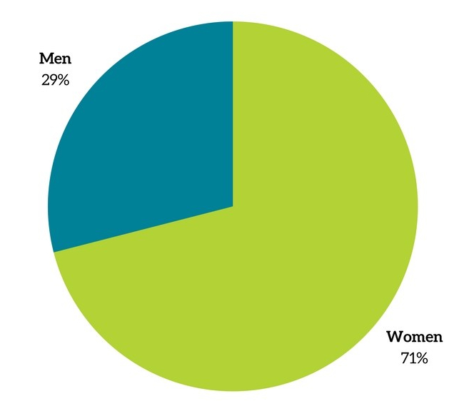 Books by Gender